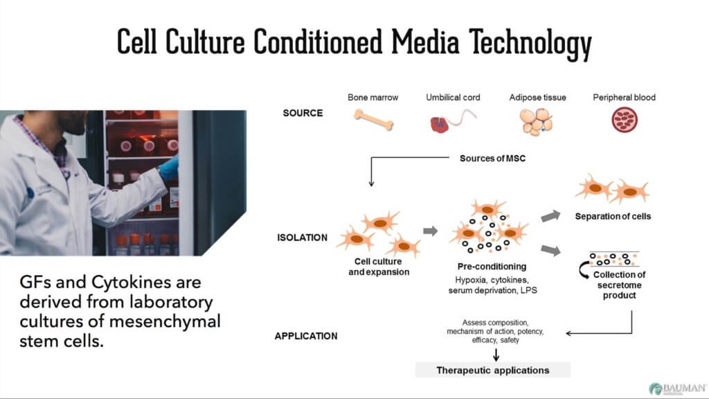VirtualPRP AnteAGE MD Cell Culture Media Technology 1024x576 What is VirtualPRP and AnteAge MD Home Hair System?